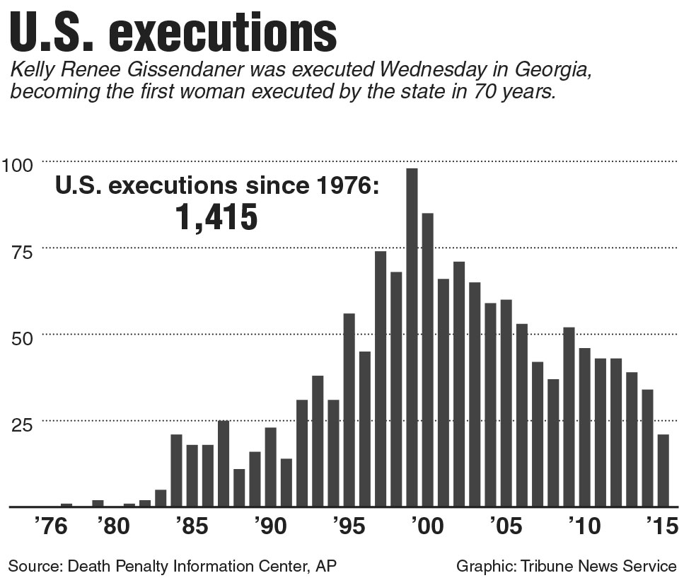 Chart of executions in the U.S. TNS 2015 (Graphic Courtesy: MCTCampus)